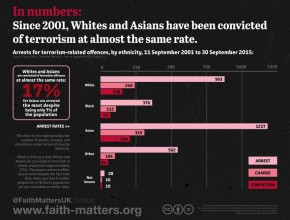In numbers: counter-terrorism powers disproportionately affect ethnic and religious minorities in Britain